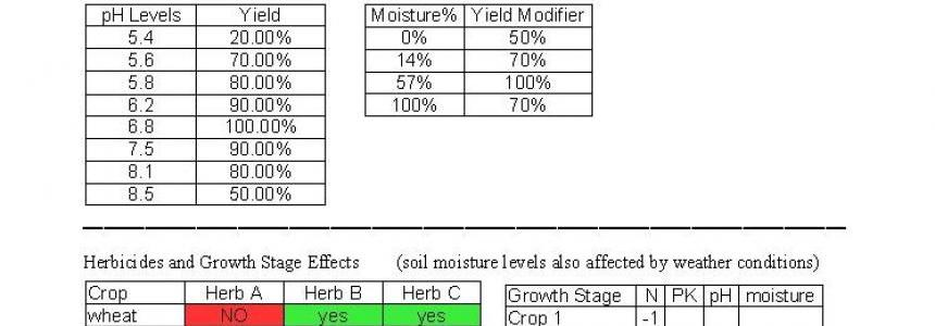 SoilMod Reference Sheet