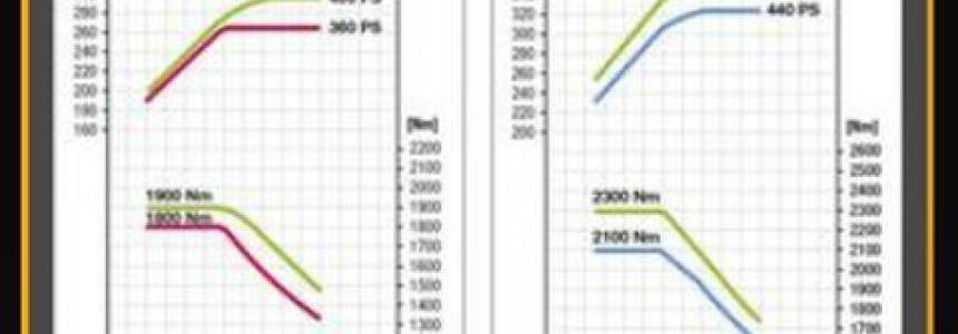 Better Stock Engines [1.27] v1.0